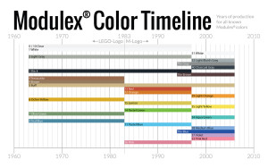Modulex color timeline