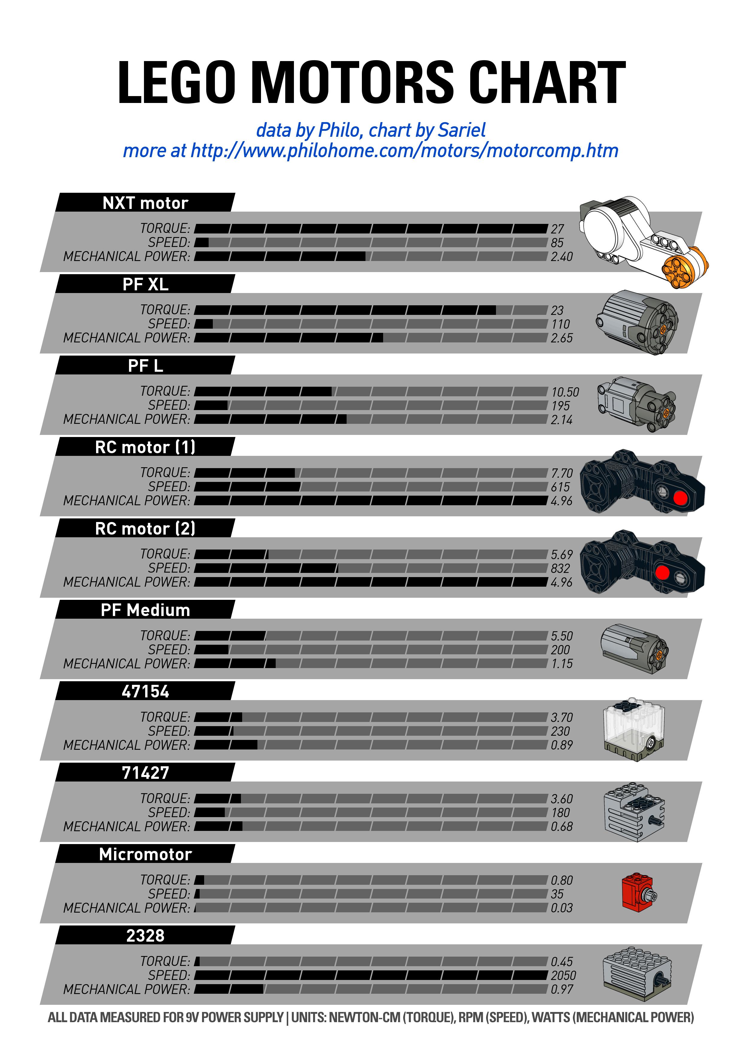 Motors chart